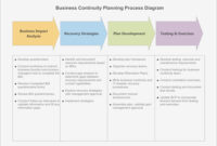 015 Template Ideas Simple Business Continuity Plan Example within Business Continuity Plan Template Australia
