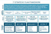 020 Strategic Plan For Ausiness Example Sample pertaining to Business Plan Framework Template