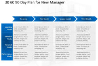 30 60 90 Day Plan For New Manager | 30 60 90 Day Plan within 30 60 90 Business Plan Template Ppt