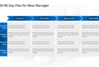 30–60–90 Day Plan Powerpoint: The North Star For A New Manager for 30 60 90 Day Plan Template Powerpoint