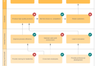 5 Steps To Include In The Company Reorganization Process regarding Business Reorganization Plan Template