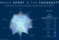 A Simple Way To Make A Radar Chart – The Data School with regard to Blank Radar Chart Template