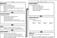 A1 A3 Problem-Solving Report Template – Problem Manager pertaining to A3 Report Template