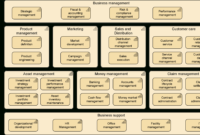 Archimate 3.0 – Capability Mapping | Business Capability intended for Business Capability Map Template