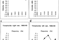 Audiograms Of Patient Al In 1980 (A And B) And In 1992-1993 in Blank Audiogram Template Download
