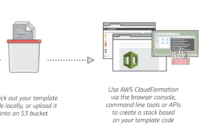 Aws Cloudformation Basics To Know Before Provisioning Your inside Aws Cloud Formation Template
