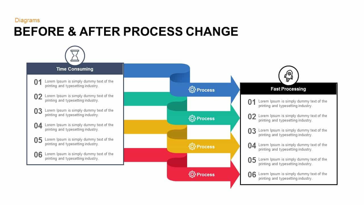 Before And After Process Change Powerpoint Template And Keynote Within Change Template In Powerpoint