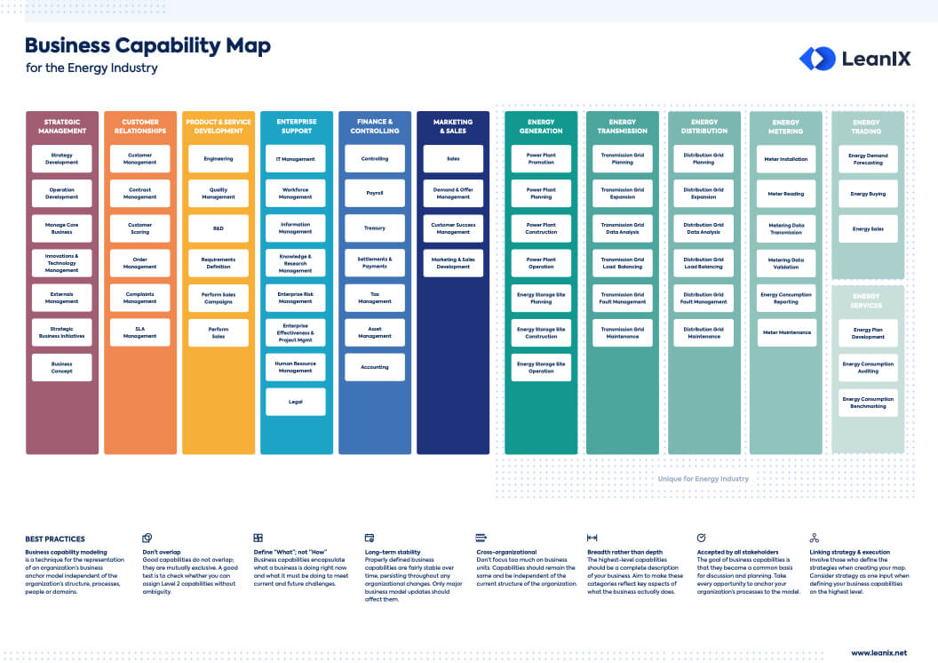 Best Practices To Define Energy Business Capability Maps Within Business Capability Map Template