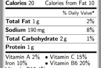 Blank Nutrition Label Template – Horizonconsulting.co regarding Blank Food Label Template