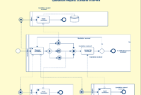 Bpmn Templates & Examples To Quickly Model Business Processes. in Business Process Design Document Template