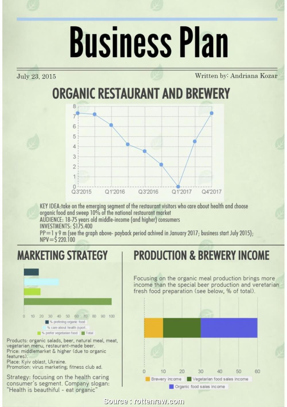 Brewery Business Plan Pdf Startup Financials Template Free Regarding Brewery Business Plan Template Free