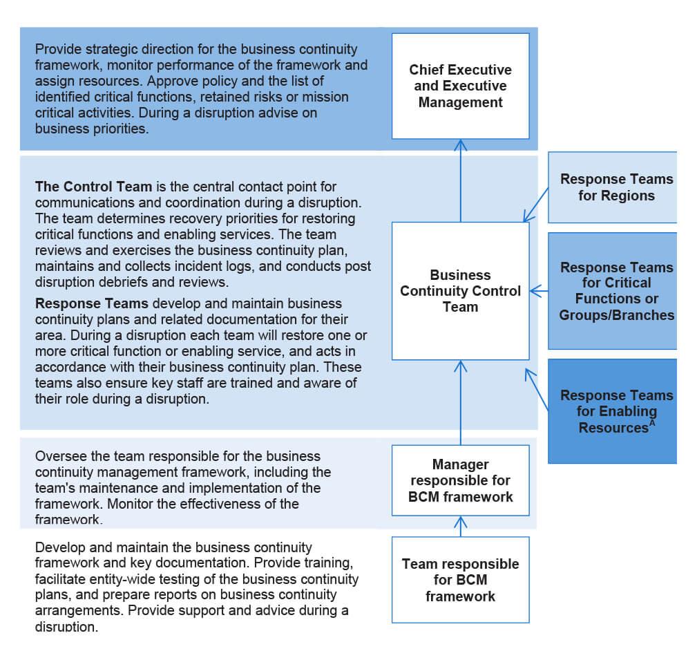 Business Continuity Management   Australian National Audit Inside Business Continuity Management Policy Template