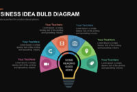 Business Idea Diagram Light Bulb Powerpoint Template And Keynote intended for Business Idea Presentation Template