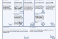 Business Model Canvas Template – A Guide To Business Planning pertaining to Business Canvas Word Template