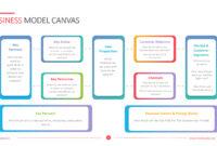 Business Model Canvas Template – Powerslides intended for Business Model Canvas Template Ppt