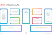 Business Model Canvas Template – Powerslides regarding Canvas Business Model Template Ppt