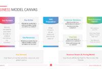 Business Model Canvas Template – Powerslides throughout Business Model Canvas Template Ppt