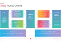 Business Model Canvas Template – Powerslides within Business Model Canvas Template Ppt