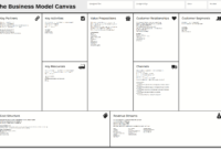 Business Model Canvas – Wikipedia in Business Canvas Word Template