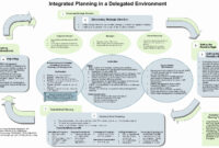 Business Restructuring Plan Template Plans Recruitment with Business Reorganization Plan Template