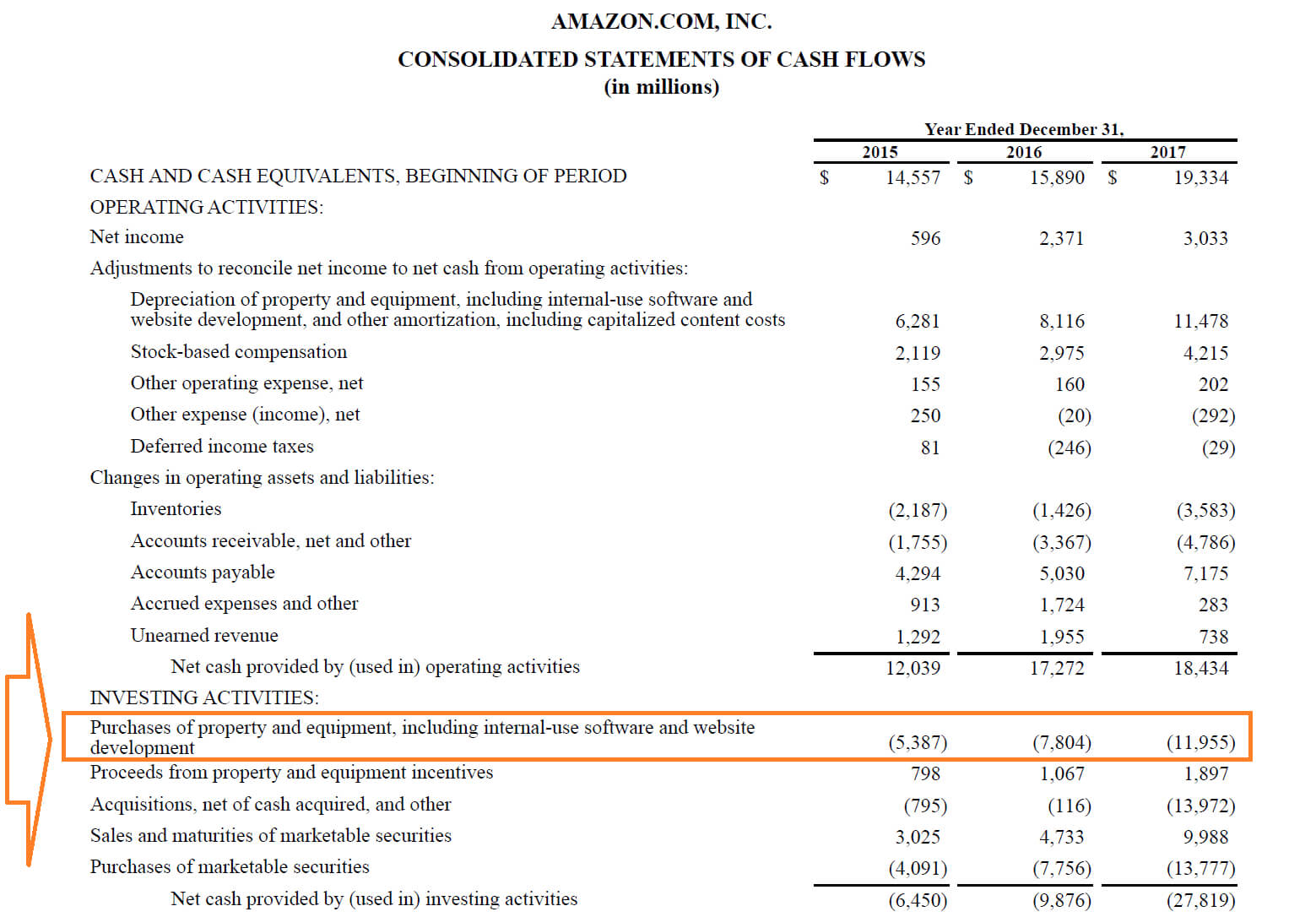 Capital Expenditures - Definition, Overview And Examples Regarding Capital Expenditure Report Template