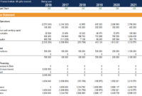 Cash Flow Statement – How A Statement Of Cash Flows Works throughout Cash Position Report Template
