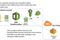 Collecting Information From Aws Cloudformation Resources regarding Aws Cloud Formation Template