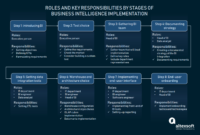 Complete Guide To Business Intelligence Tools Integration for Business Intelligence Plan Template