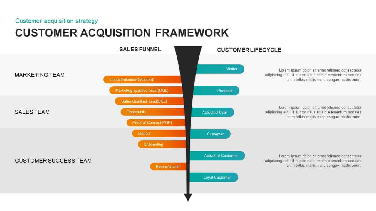 Customer Acquisition Framework Template For Powerpoint & Keynote In Acquisition Strategy Template