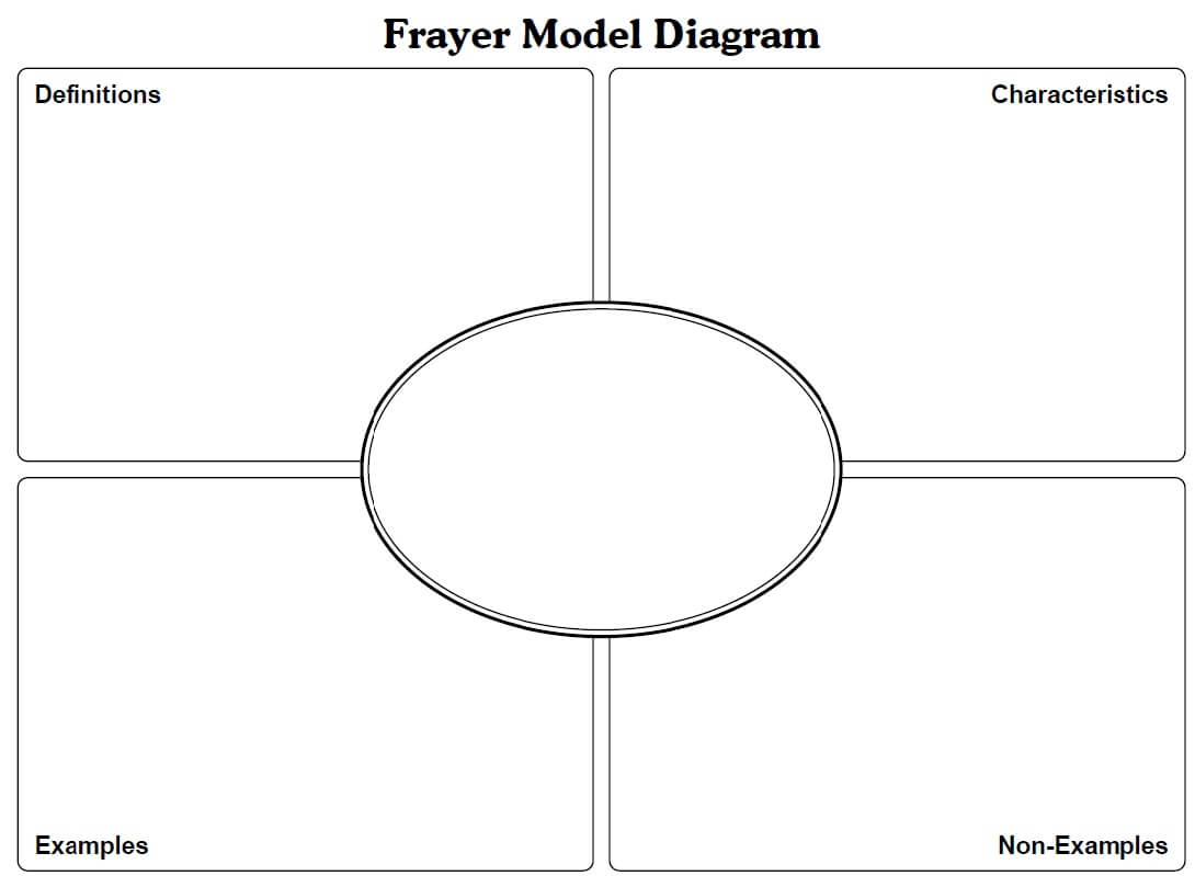 Frayer Model Template Math. Letter L Likewise How To Draw A Intended For Blank Frayer Model Template