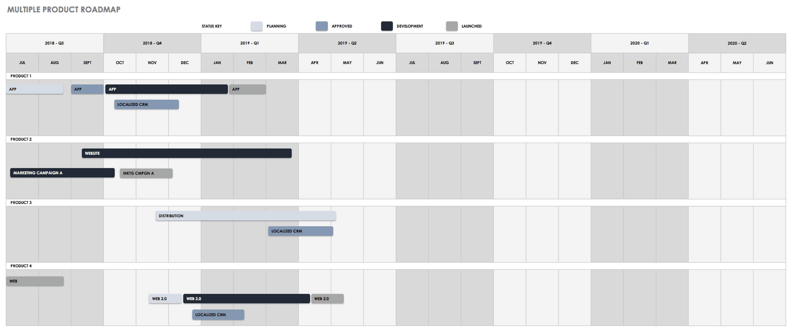 Free Product Roadmap Templates - Smartsheet With Blank Road Map Template