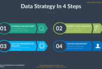 How To Build A Data Strategy Pt. Ii – The 4 Step Process inside Business Intelligence Plan Template
