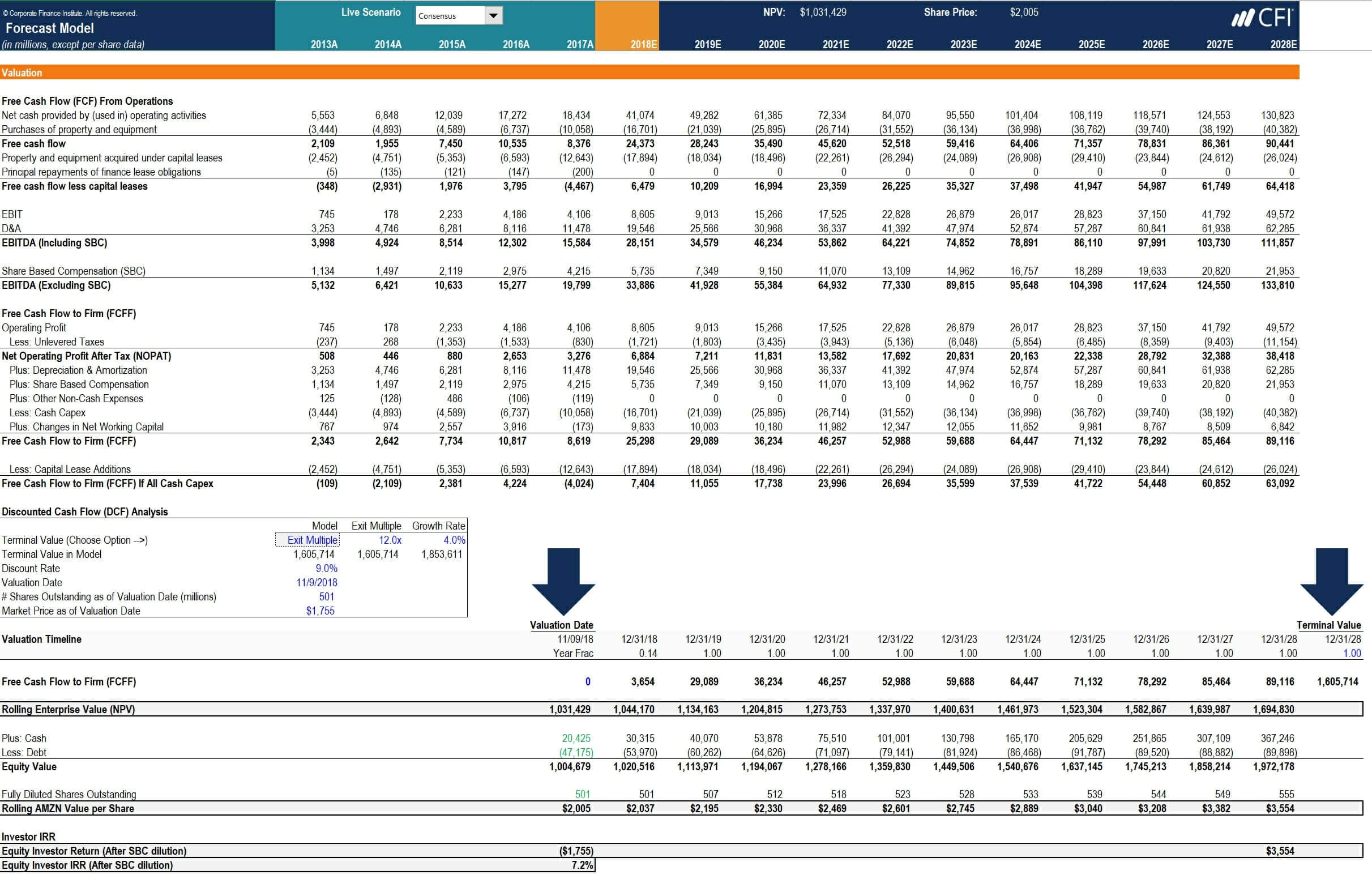How To Calculate Capex - Formula, Example, And Screenshot With Regard To Capital Expenditure Report Template