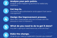 How To Implement Business Process Improvement for Business Process Improvement Plan Template