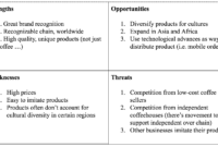 How To Run A Swot Analysis For Your Business [Template Included] intended for Business Opportunity Assessment Template