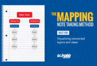 How To Take Study Notes: 5 Effective Note Taking Methods in Best Note Taking Template
