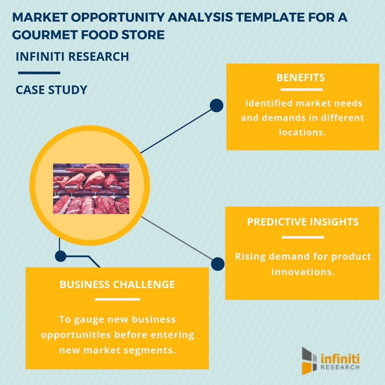 Identifying Investment Opportunities With The Help Of A Inside Business Opportunity Assessment Template