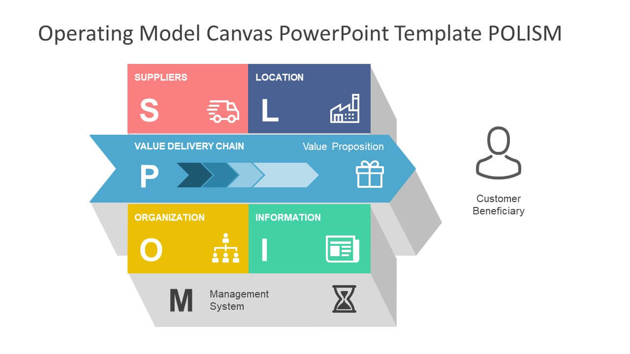 Operating Model Canvas Powerpoint Template Intended For Business Model Canvas Template Ppt