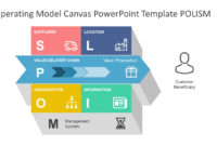 Operating Model Canvas Powerpoint Template within Canvas Business Model Template Ppt