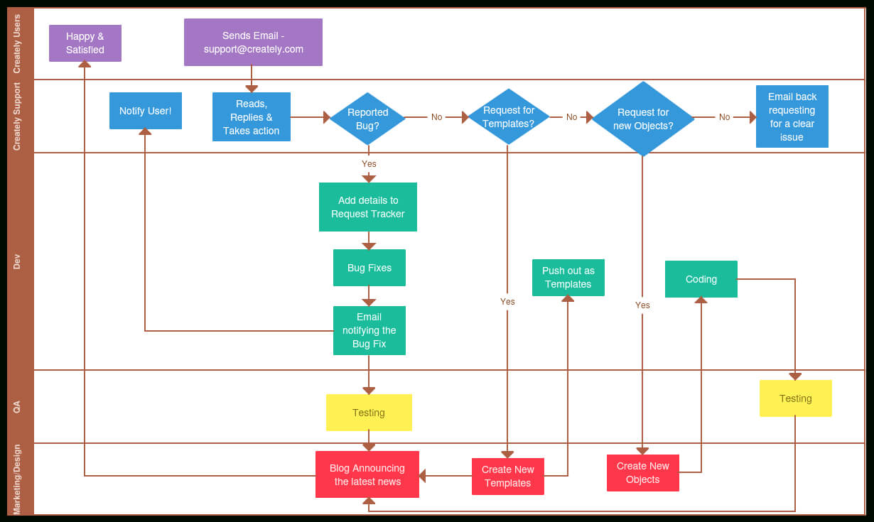 Process Documentation Guide: Learn How To Document Processes Inside Business Process Design Document Template
