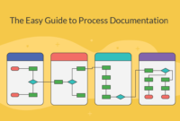 Process Documentation Guide: Learn How To Document Processes within Business Process Design Document Template