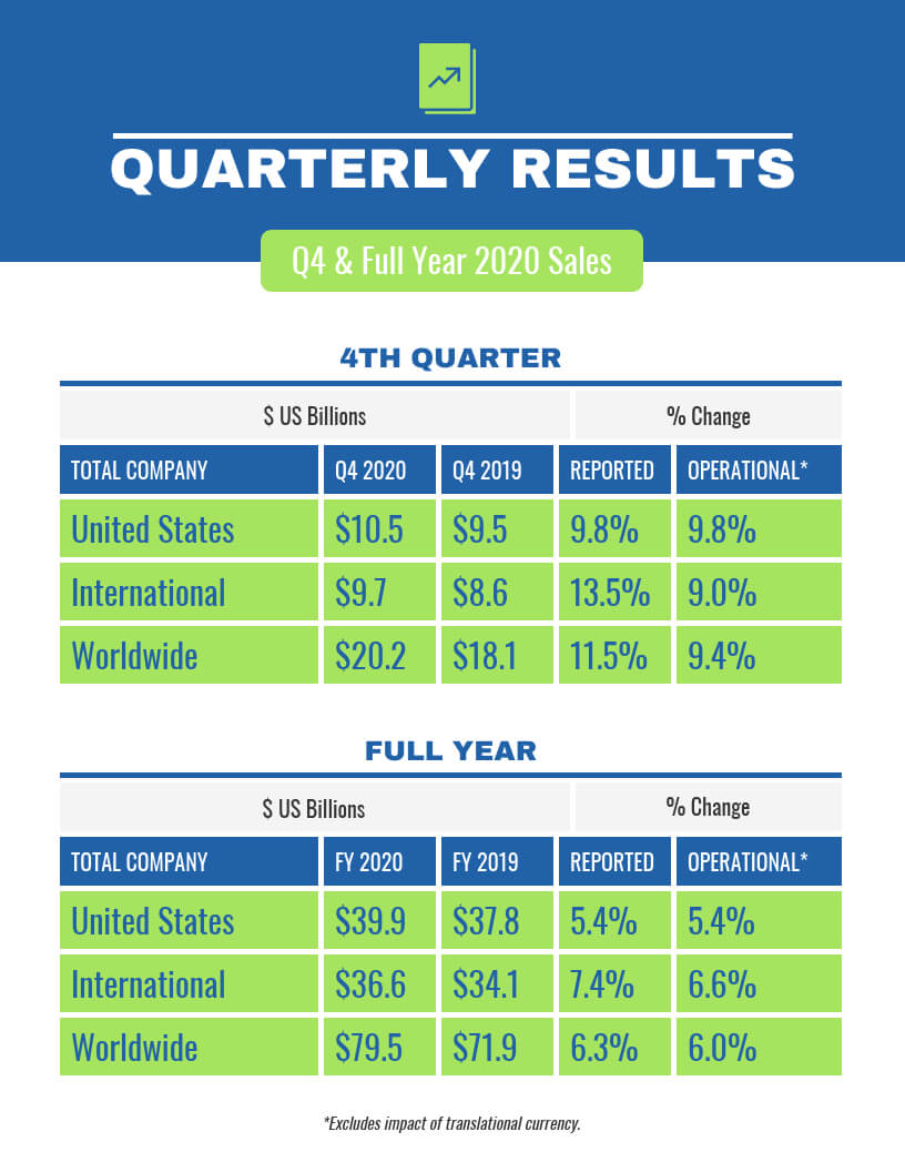 Quarterly Sales Report For Business Quarterly Report Template