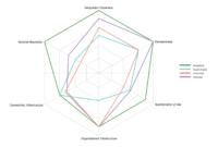 Radar Chart | Percentage Spider Chart | Spider Chart | Radar with Blank Radar Chart Template