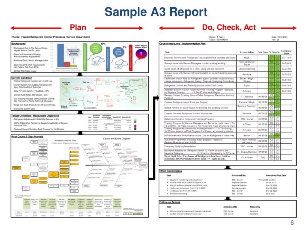 Sample A3 Report Plan Do, Inside A3 Report Template