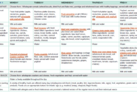 Sample Two-Week Menu For Long Day Care | Healthy Eating inside Child Care Menu Templates Free