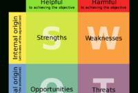 Swot Analysis – Wikipedia in Business Opportunity Assessment Template