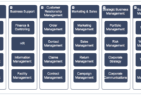 The Definitive Guide To Business Capabilities throughout Business Capability Map Template