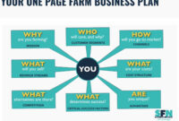 The Farm One-Page Business Plan Template – Small Farm Nation inside Agriculture Business Plan Template Free