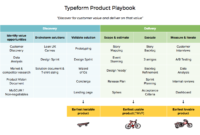 The Typeform Product Playbook – Productcoalition for Business Playbook Template