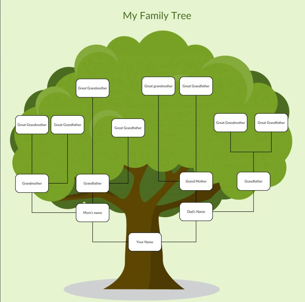Tree Charts – Tunu.redmini.co For Blank Tree Diagram Template